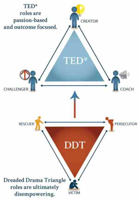 From Drama Triangle to Empowerment Dynamic 2