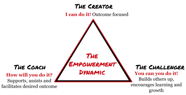 The Empowerment Dynamic Triangle